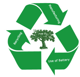 recycling loop